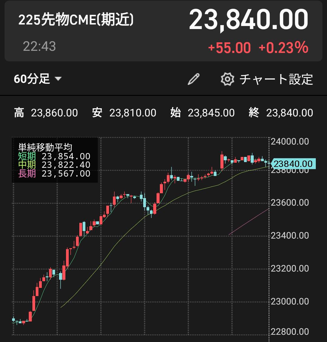 1357 - (NEXT FUNDS) 日経ダブルインバース上場投信 放物線~?