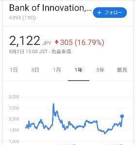 4393 - (株)バンク・オブ・イノベーション 1週間前とは雰囲気が全く違いますね。 良い週末を♪ 来週は、2500円は越えてくる予感♪