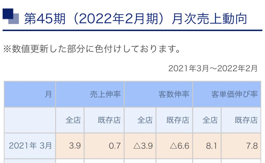 7516 - コーナン商事(株) 売上の高い3月に、 既存店昨比でプラスを維持した今回の月次は 高く評価されると思う 去年の3月はコロ