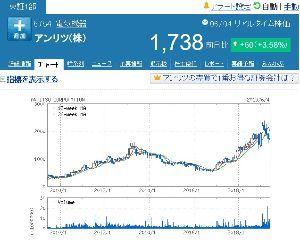 4188 - (株)三菱ケミカルホールディングス 祝 世界のミツケミ 5G銘柄の仲間入り きたぁ~!!!!!   5Gの先駆けのアンリツの長期チャート