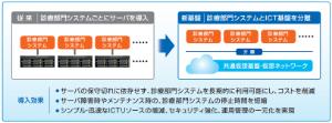 7518 - ネットワンシステムズ(株) ~仮想基盤と仮想ネットワークを一元的に 導入・運用~   ↓ ・ネットワン関連(7/5)