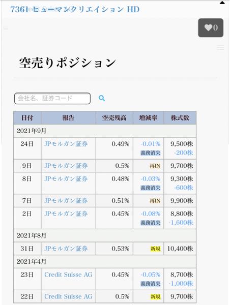7361 - (株)ヒューマンクリエイションホールディングス 機関空売り情報