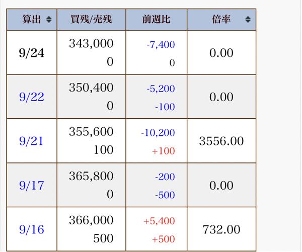 7361 - (株)ヒューマンクリエイションホールディングス 日々公表  徐々に減ってきました😎