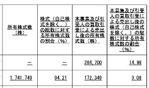 7361 - (株)ヒューマンクリエイションホールディングス 売り出した後の保有9%も凄いな。
