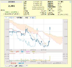 7949 - 小松ウオール工業(株) どぴゅ~ん、、、とか思う。。。(・∀・))))))