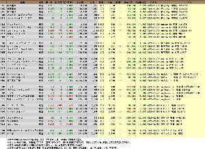 究極の株式投資(究株) 02/26「究株2020 年間パフォーマンスレース」 究極の皆さん、今日は。 今日はアメリカの暴落に