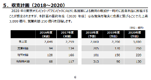 9706 - 日本空港ビルデング(株) 今の日経の戻り方から言って、4,200円台回復をしていてもよいのに、3,000円台のまま。 しかもU
