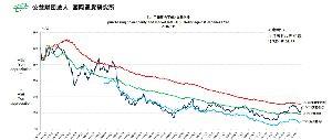 ドル円準S派のための作戦会議室 最近5年ほど「企業物価」の下落が非常に緩やかになっている事を考慮すると「企業物価」(昨年11月末時点