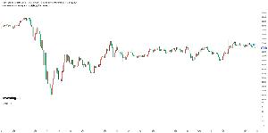1659 - iシェアーズ 米国リート ETF 今日はこのETFのベンチマークになっているFTFNER指数でトンボが出ていましたね。10月末位までの