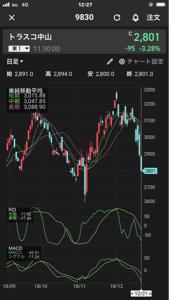 株価 トラスコ 中山