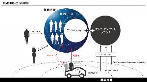 2186 - ソーバル(株) 日立も加盟する芙蓉グループの日産新技術である、  「I2V」Invisible to Visible