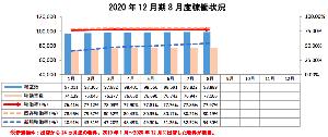 8914 - エリアリンク(株) 月次が順調。特筆すべきは新規稼働率の上昇
