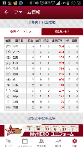 2016年7月18日(月) 日本ハム vs 楽天 12回戦 ファーム成績 内田、栗原ホームラン-w