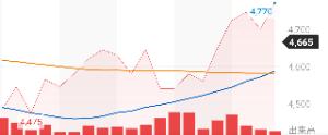 2587 - サントリー食品インターナショナル(株) 1か月チャート  綺麗に上昇中