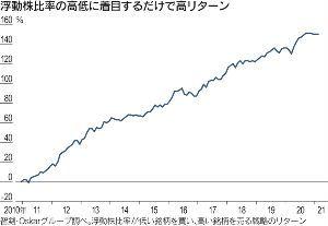 Stairway to Heaven これらの結果、一部の「品薄株」の価格が高騰しているのが今の日本株の実相だ。専門家への取材を通じ、流通