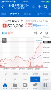 3471 - 三井不動産ロジスティクスパーク投資法人 今日は日経平均の影響を受けたな。