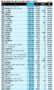 1435 - (株)TATERU 借入金は成長加速させる  こいつらの時価総額どうなっとるんや