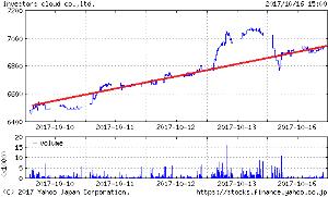 1435 - (株)インベスターズクラウド 前場の下げはまたしばらく調整かと危惧しましたが、 前日上げ過ぎた分戻しただけの様ですね。