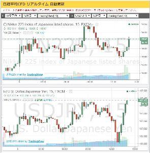 6758 - ソニー(株) こんなのは見ないの ttp://nikkei225jp.com/chart/