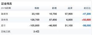 3791 - (株)IGポート 本日の取組 倍率 0.18 貸借良化