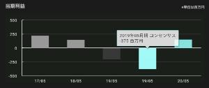 3791 - (株)IGポート 会社予想は-2億円 コンセンサス予想は-3.75億円
