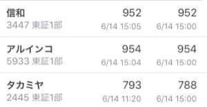 3447 - 信和(株) 20年以上場してる次世代メーカーのアルインコも最高株価1300そこそこですよね? 今はシンワと変わら