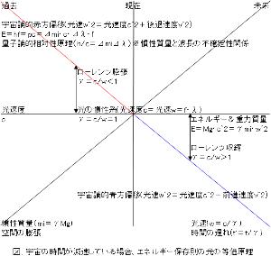 ひゃまの飛んでもない光論 アインシュタインが追求したのは、静止宇宙での理論で、(絶対)静止座標基準にこだわらないなら、光速度基