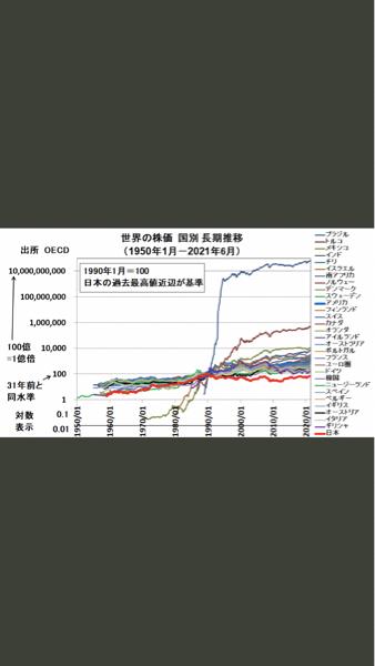 9142 - 九州旅客鉄道(株) これは世界の株価推移だ。これからの未来日本株が騰がらないと言ってるわけではないが、過去のデータからい