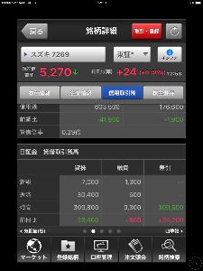 7269 - スズキ(株) 貸借取引残高が徐々に改善しているね‼️  日証金を参照しよう‼️