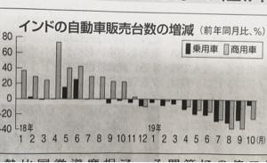 7269 - スズキ(株) 昨年10月の正月以来、下り続けたが、低金利政策中、もう少しでか