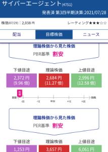 4751 - (株)サイバーエージェント PER基準上値6000