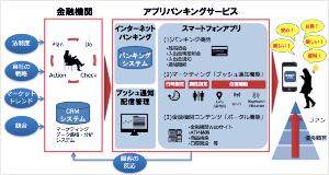 3917 - (株)アイリッジ ✨プレリリース!✨2017.03.27  「popinfo」を活用した、NTTデータの 「アプリバン