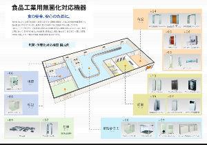 6291 - 日本エアーテック(株) 日本エアーテック 食品工業分野  HACCP  1年猶予期間中!