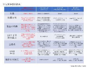 6291 - 日本エアーテック(株) なにしろ、パナソニック、シャープ、ダイキンと、 名だたるメーカーと比べても性能がNo.1なのですから
