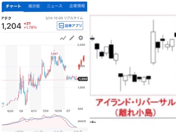6291 - 日本エアーテック(株) もし月曜日から、こんなチャートが現れたら勝ち試合でしょう。チャート指南書に掲載されそうな綺麗な形の出