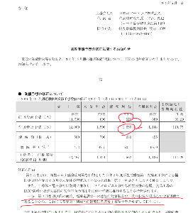 6291 - 日本エアーテック(株) 通期経常利益の業績予想は据え置いていません。 ちゃんと5月11日に970百万円から⇨1,650百万円