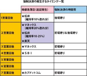 7867 - (株)タカラトミー 火曜は、マネックスと松井の追証だから、少なくとも寄りは下がると思います。 、、ってのを1220で買っ