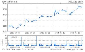 7867 - (株)タカラトミー ここ一週間は安値切上げ高値更新 当分はじり高が続くのではないかなと思います