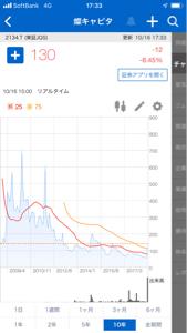 4764 - SAMURAI&J PARTNERS(株) 侍もこうなるにょ? 意地でも潰れるまで売らんが!