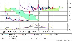 4764 - SAMURAI&J PARTNERS(株) 現在の第三雲チャート こちら  こちらを診ても 完全なる100円台サヨナラ状態が 判るの  及びそれ