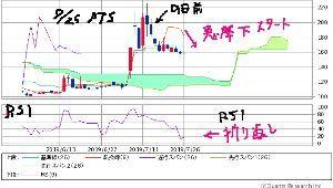4764 - SAMURAI&J PARTNERS(株) 時間を先行くPTSでは 転換線 急降下がスタートしたどいよい