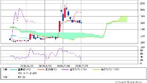 4764 - SAMURAI&J PARTNERS(株) 転換線上抜けトライ&転換線上取引相場期 スタートが 来週の前半どいよい  もう 転換線 いついつ ど