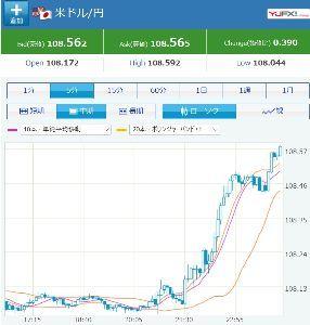 4764 - SAMURAI&J PARTNERS(株) 為替が 勢いよく 円安じゃの