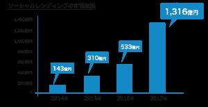 4764 - SAMURAI&J PARTNERS(株) ソーシャルレンディングなんて全然しらんかったけど こんなビジネスがあるんだね  ワシがマネオに事業資