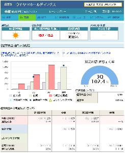 9533 - 東邦ガス(株) 6059ウチヤマホールディングス PER17.96倍(予想EPS36.31円)第三四半期実績EPS3