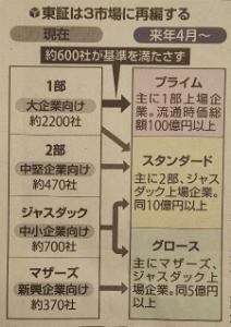 5357 - (株)ヨータイ 来年4月から東証の市場再編が行われる。  ヨータイはプライムにランクインですか⁉️