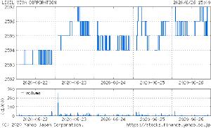 3564 - (株)LIXILビバ 微妙に上がってきてるよね? まぁ、誤差の範囲だけど。  いつまでも持ってても仕方ないし7月に入ったら