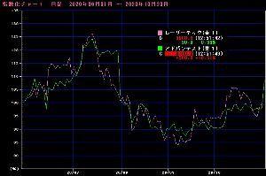 6920 - レーザーテック(株) いよいよ、本日決算発表ですね。 6月頃から同じ株価チャートを描いて来たアドバンテストは 昨日の決算発