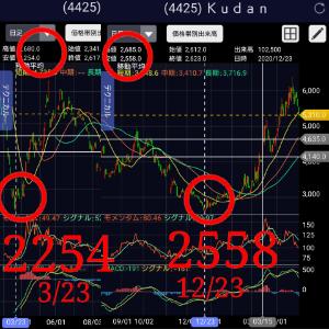 3962 - (株)チェンジ 他社の話で申し訳ないけど、 Kudanはついこの前まで3000円を割り込んで、その後ヨコヨコに推移し