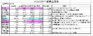 3914 - JIG-SAW(株) 長期組確信派の皆様  再々投稿のとおり前4Q以降は売上高増加率が高くなり、OPSの好調に加えてIoT